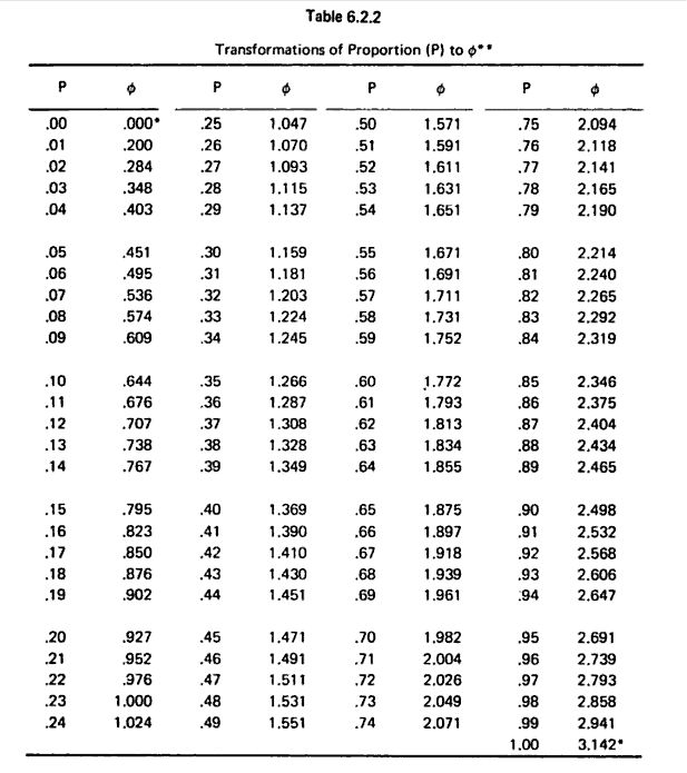 Pin power table statistics on pinterest for Table 6 statistics